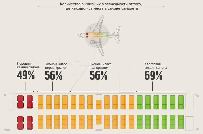 Аэрофобия или как не бояться летать на самолетах?