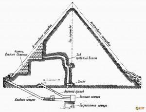Пирамида Микерина в разрезе