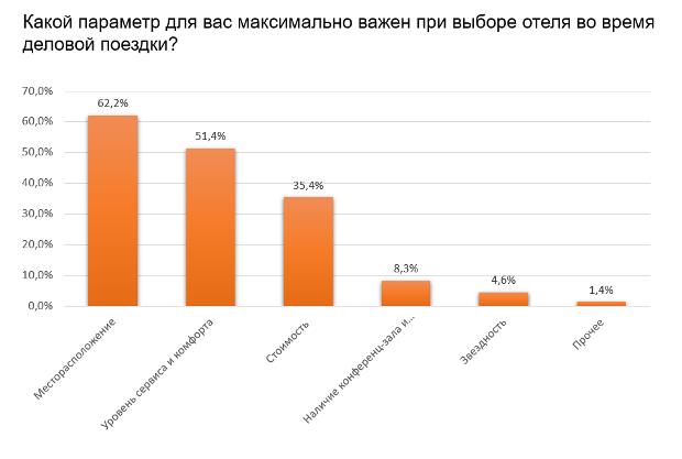 Российским деловым туристам не хватает тишины и wi-fi