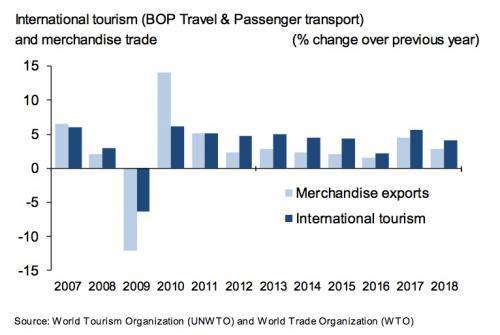 Российские туристы в 2018 году потратили за границей $34,5 млрд