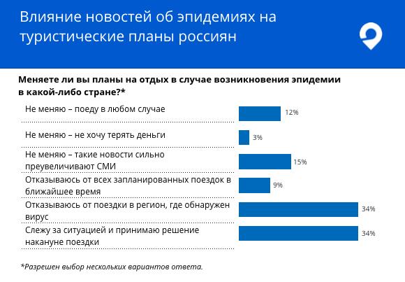 Как влияют новости об эпидемиях в мире на туристические планы россиян