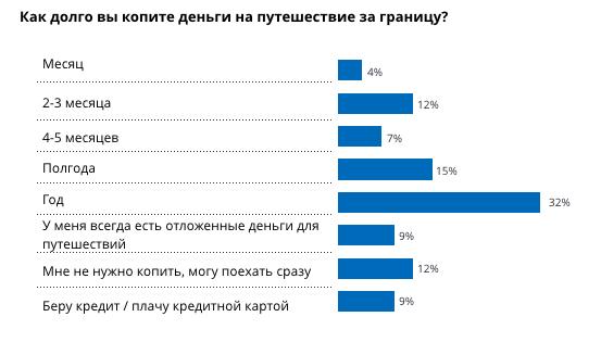 Большинство россиян копят деньги на поездку за границу в течение года