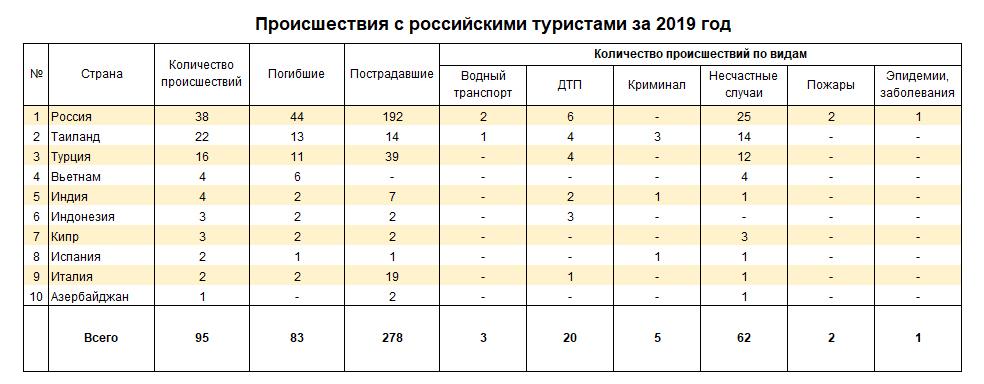 Названы страны, где чаще всего случались происшествия с российскими туристами